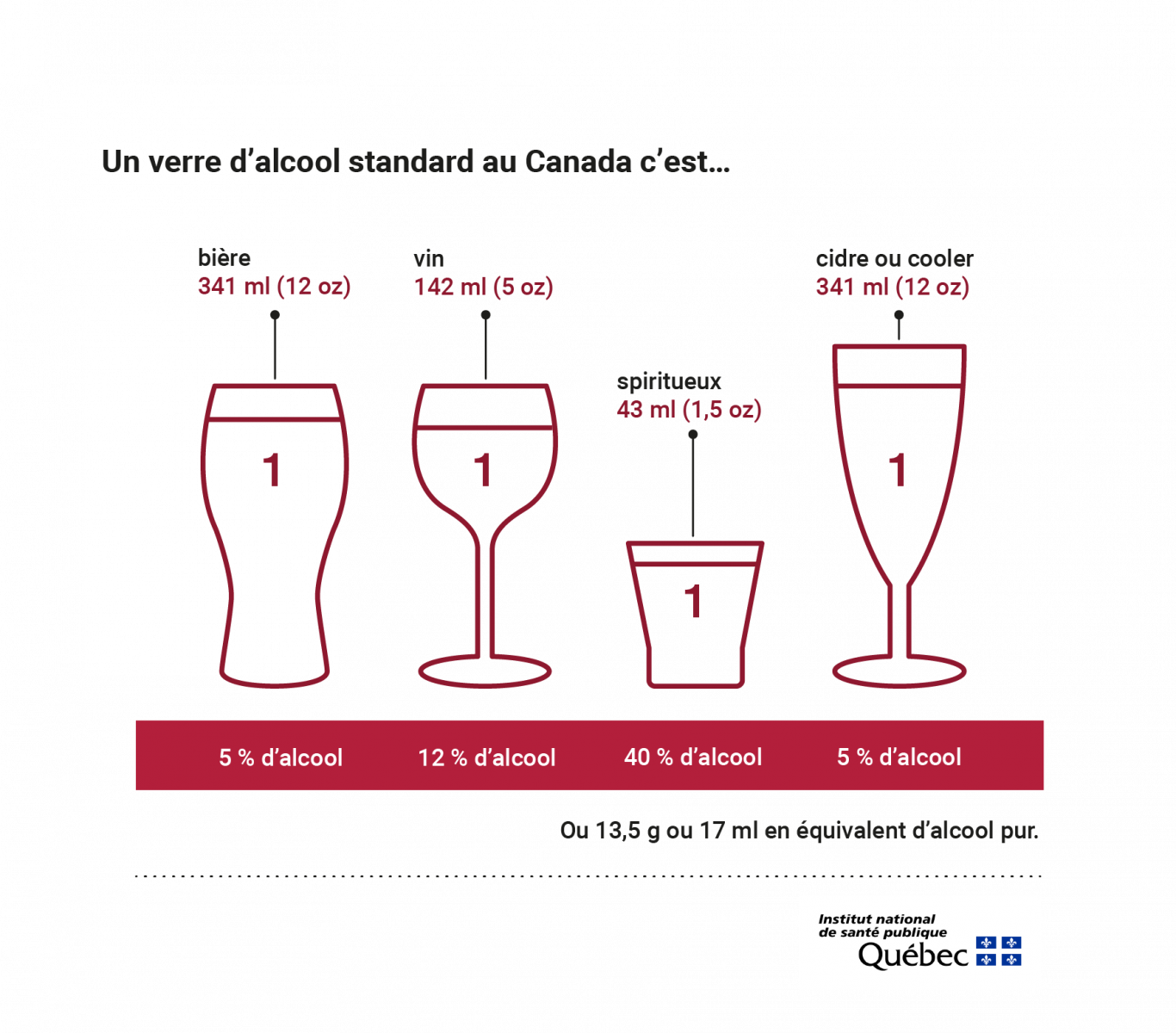 INSPQ infographies alcool