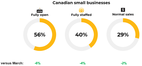 Small Business Recovery Dashboard