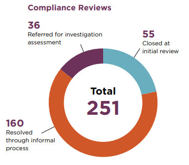 Pie chart of breakdown of compliance reviews. Of the 251 initiated reviews, 55 were closed at the initial stage, 160 were resolved through our informal process and 36 were referred fro investigation assessment.