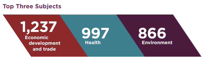 Squares with the top three subject-matters listed in active registrations in 2019-2020. Economic development and trade was selected 1,237 times. Health was selected 997 times. Environment was selected 866 times.