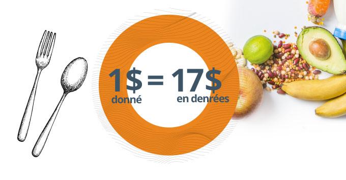 [image] 1$ donné = 17$ en denrées